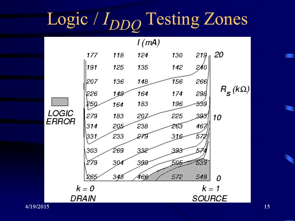 Logic / IDDQ Testing Zones