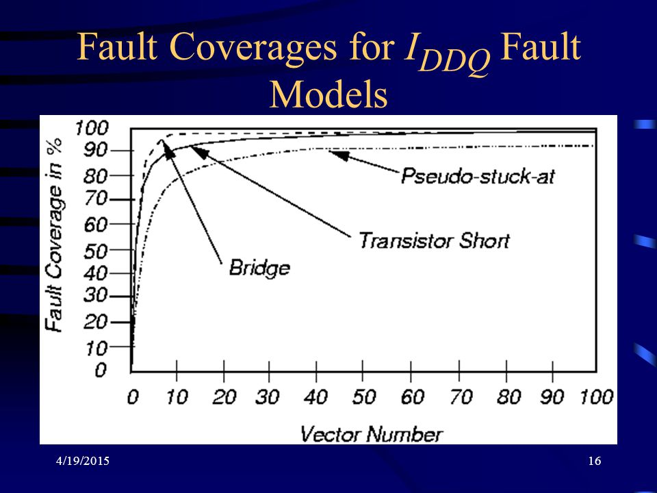 Fault Coverages for IDDQ Fault Models