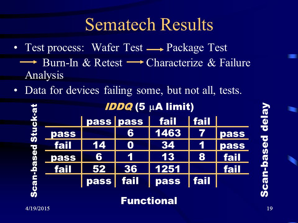 Sematech Results Test process: Wafer Test Package Test