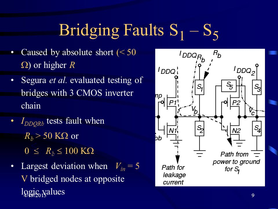 Bridging Faults S1 – S5 Caused by absolute short (< 50 W) or higher R. Segura et al. evaluated testing of bridges with 3 CMOS inverter chain.