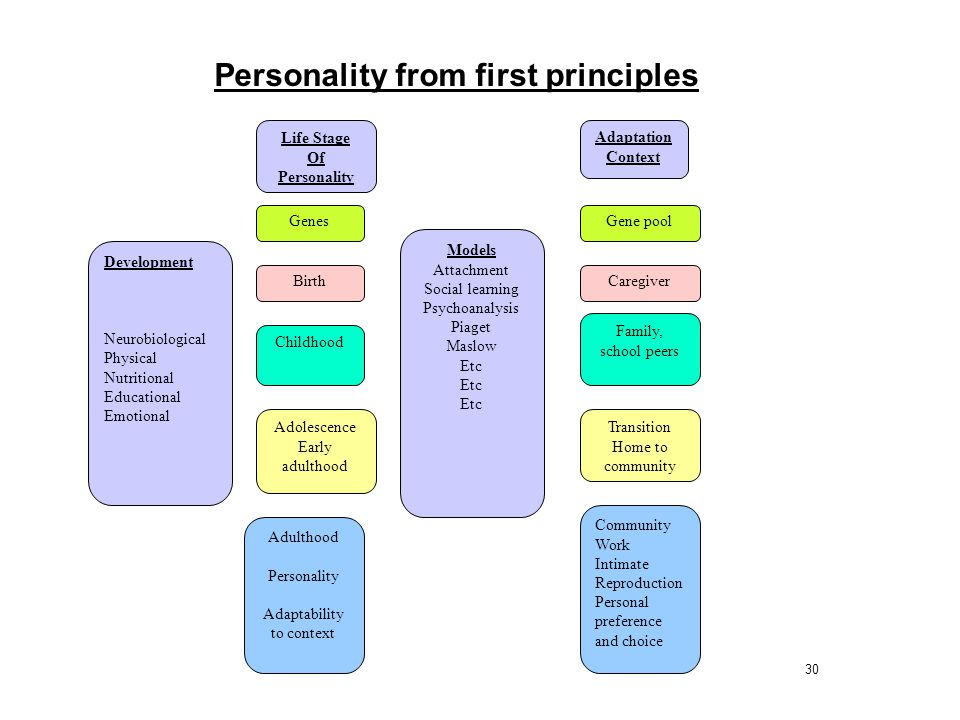 Personality from first principles
