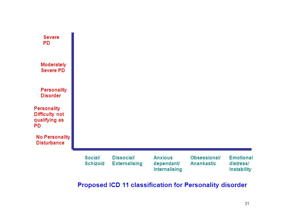 Proposed ICD 11 classification for Personality disorder