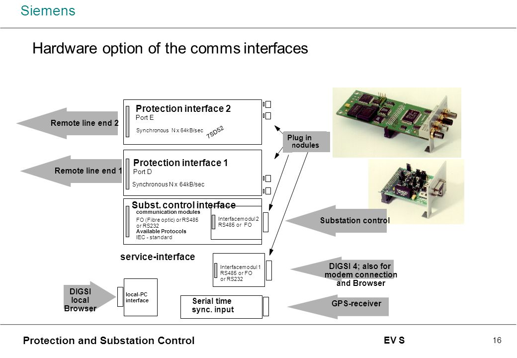 Hardware option of the comms interfaces