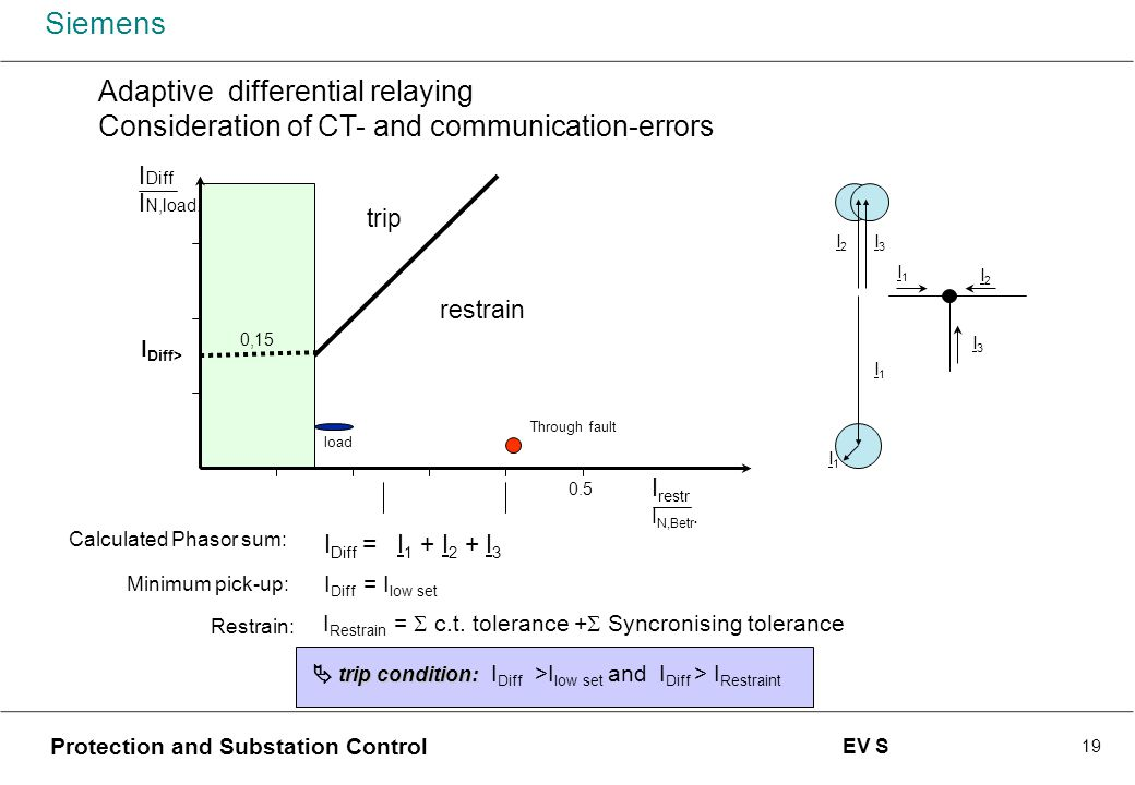 Adaptive differential relaying Consideration of CT- and communication-errors