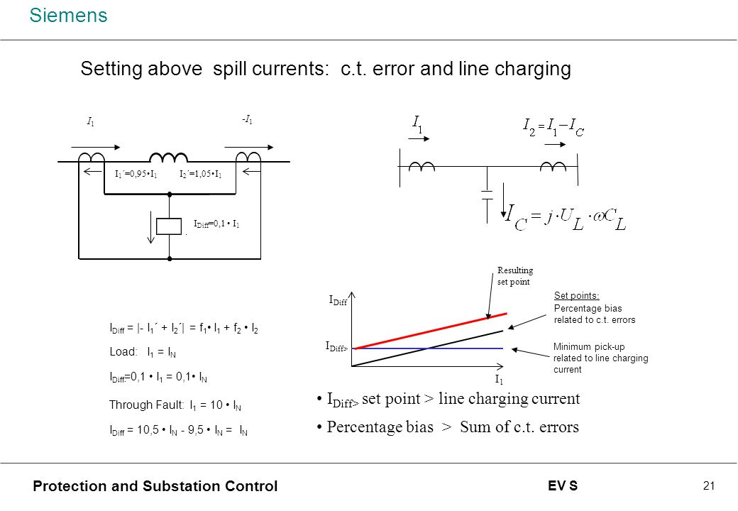Setting above spill currents: c.t. error and line charging