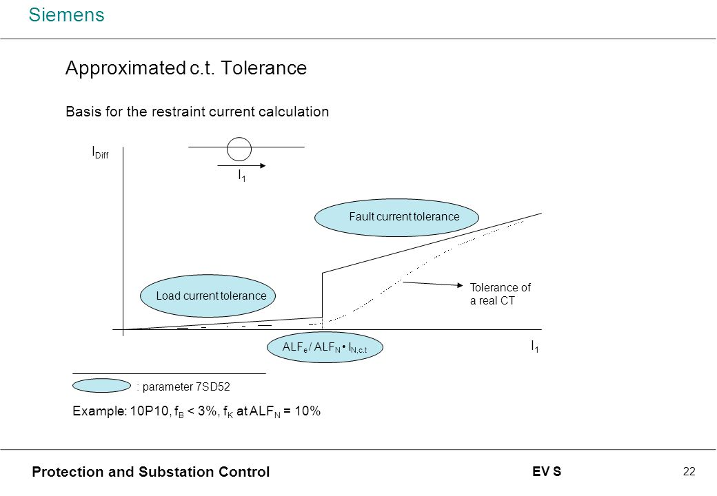 Approximated c.t. Tolerance Basis for the restraint current calculation