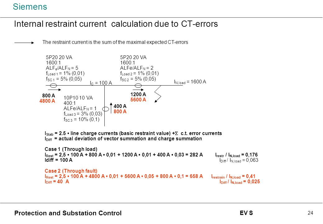 Internal restraint current calculation due to CT-errors