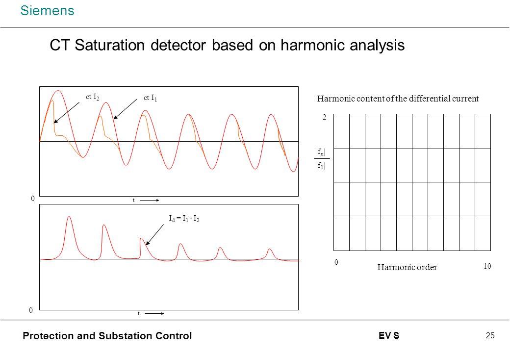 CT Saturation detector based on harmonic analysis
