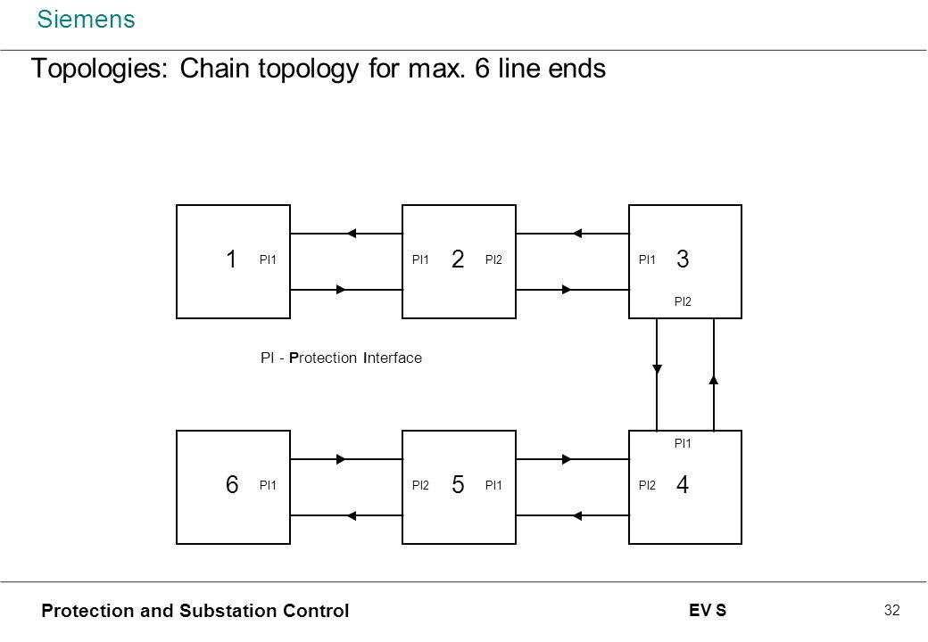 Topologies: Chain topology for max. 6 line ends