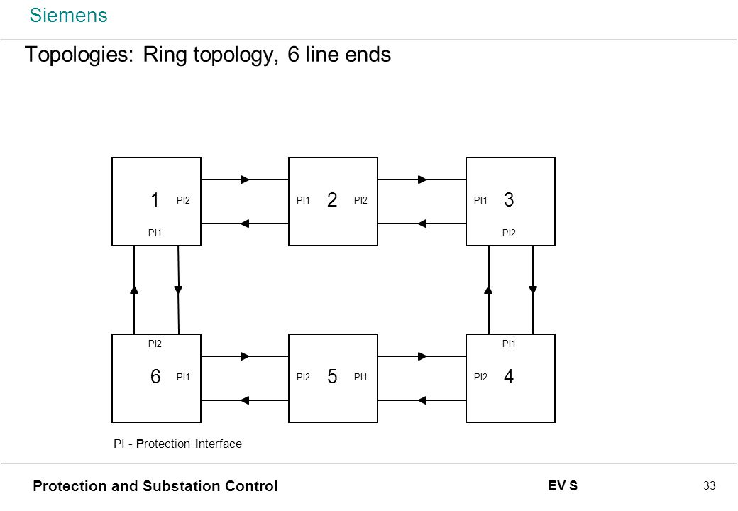 Topologies: Ring topology, 6 line ends