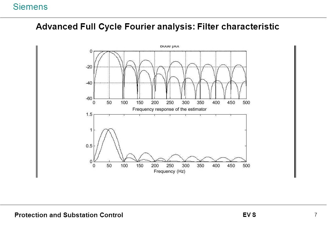 Advanced Full Cycle Fourier analysis: Filter characteristic