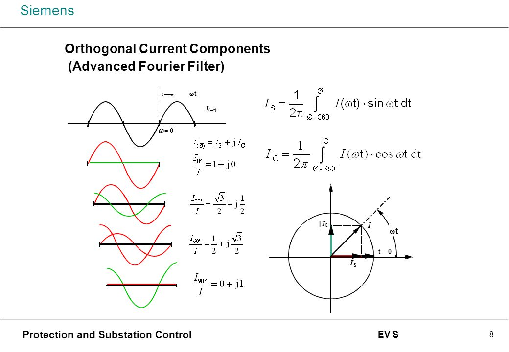 Orthogonal Current Components (Advanced Fourier Filter)