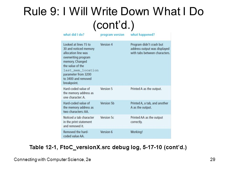 Rule 9: I Will Write Down What I Do (cont'd.)