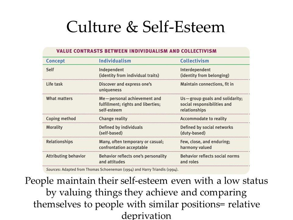 Culture & Self-Esteem
