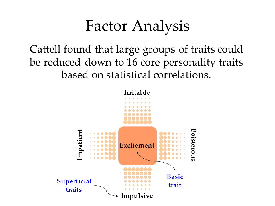 Factor Analysis Cattell found that large groups of traits could be reduced down to 16 core personality traits based on statistical correlations.