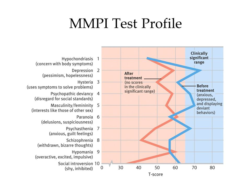 MMPI Test Profile