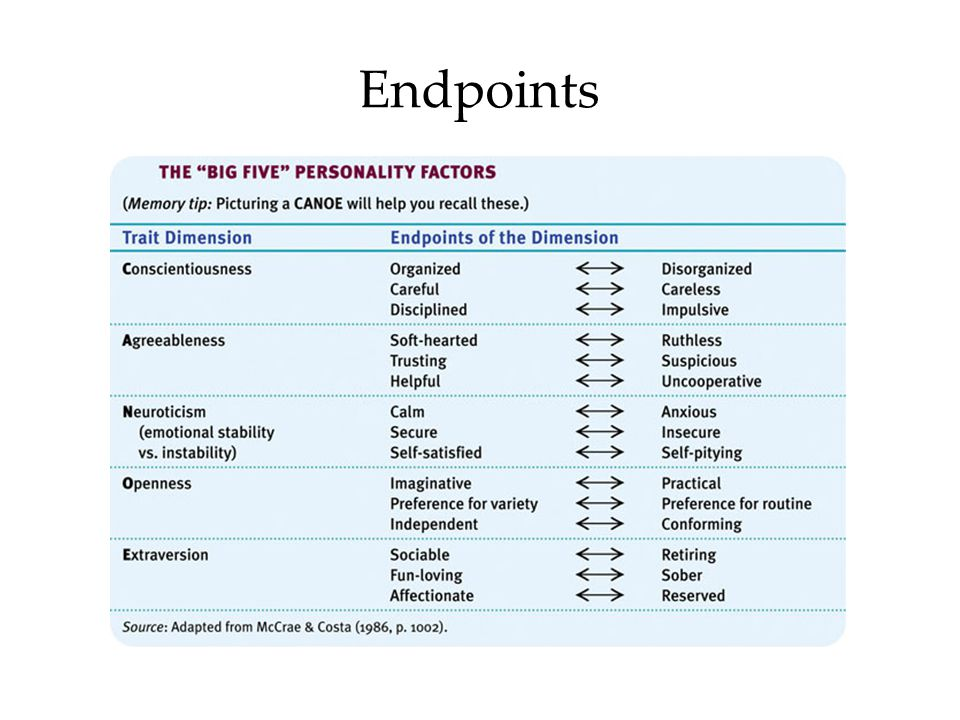 Endpoints If a test specifies where you are on the five dimensions (conscientiousness, ageeableness, neuroticism, openness, extraversion)