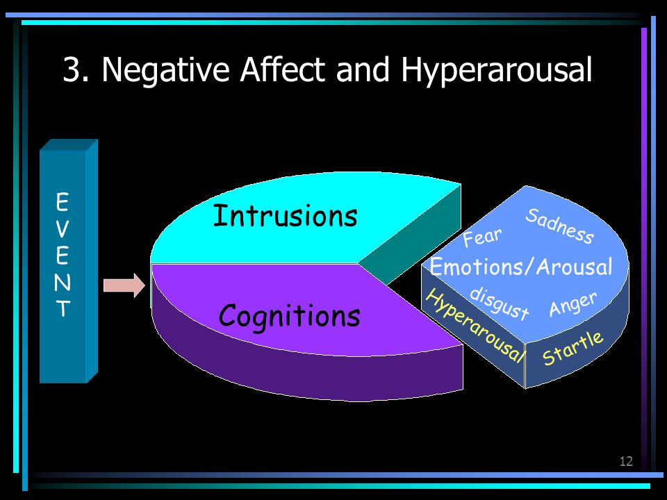 3. Negative Affect and Hyperarousal