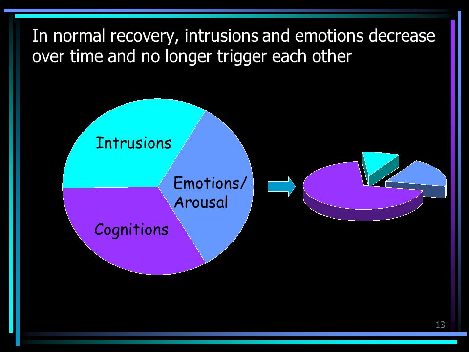 In normal recovery, intrusions and emotions decrease over time and no longer trigger each other