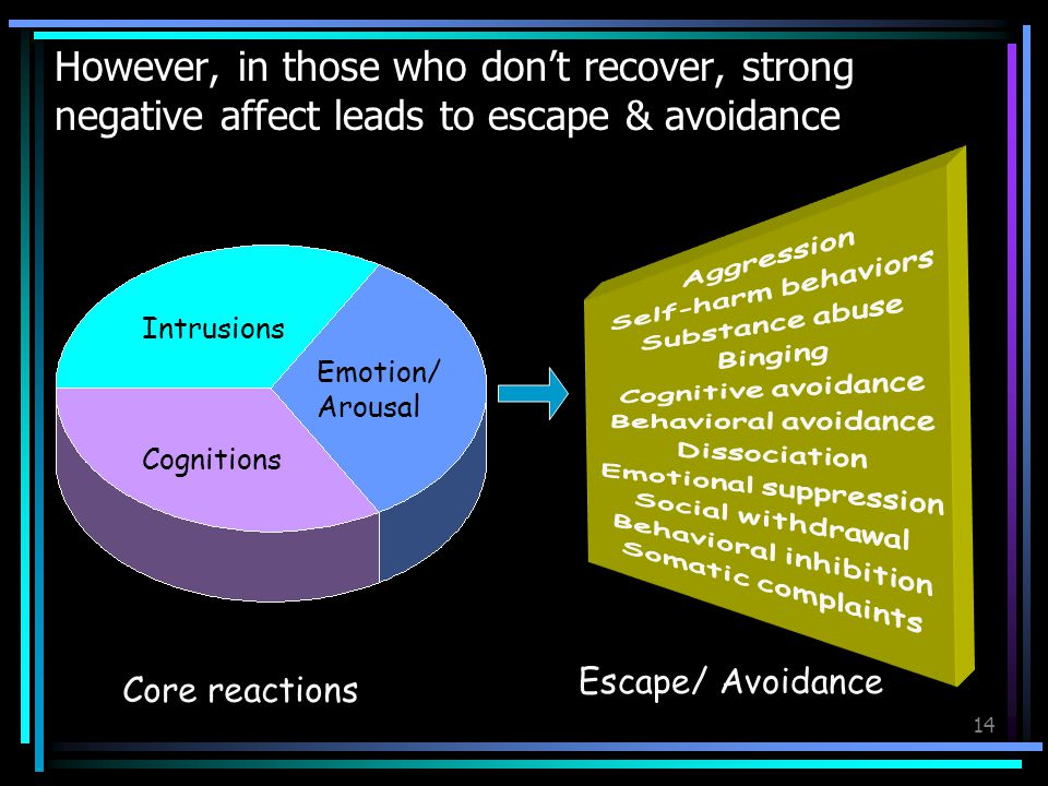 However, in those who don't recover, strong negative affect leads to escape & avoidance