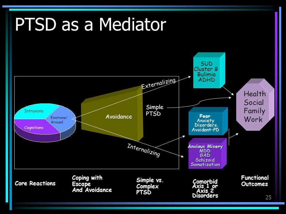 PTSD as a Mediator Health Social Family Work SUD Cluster B Bulimia