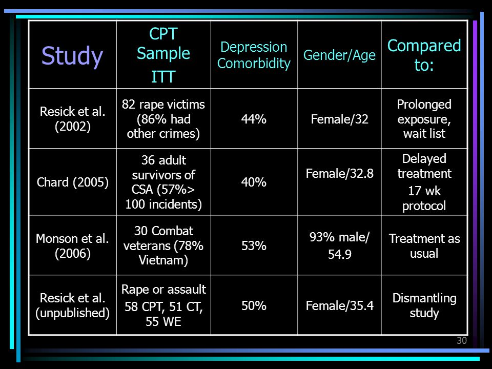 Study CPT Sample Compared to: ITT Depression Comorbidity Gender/Age