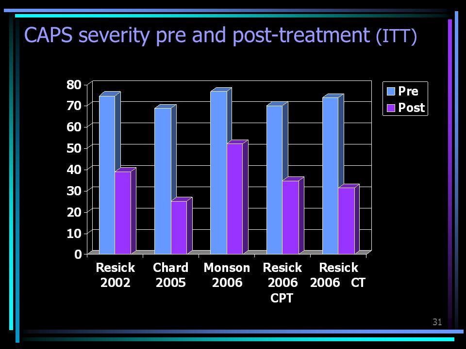 CAPS severity pre and post-treatment (ITT)