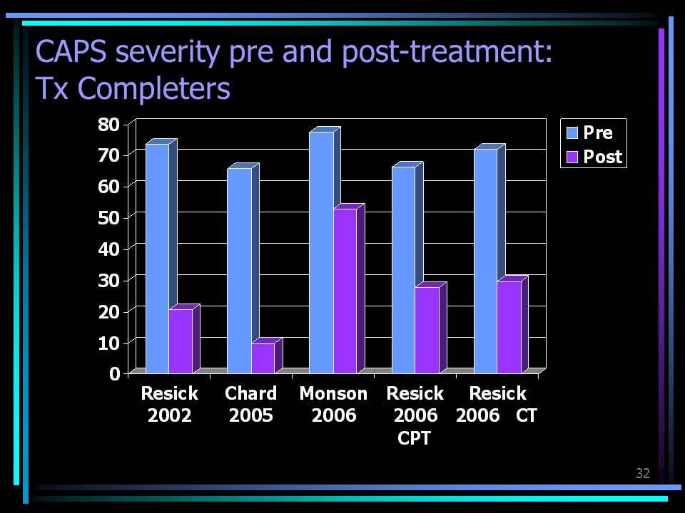CAPS severity pre and post-treatment: Tx Completers