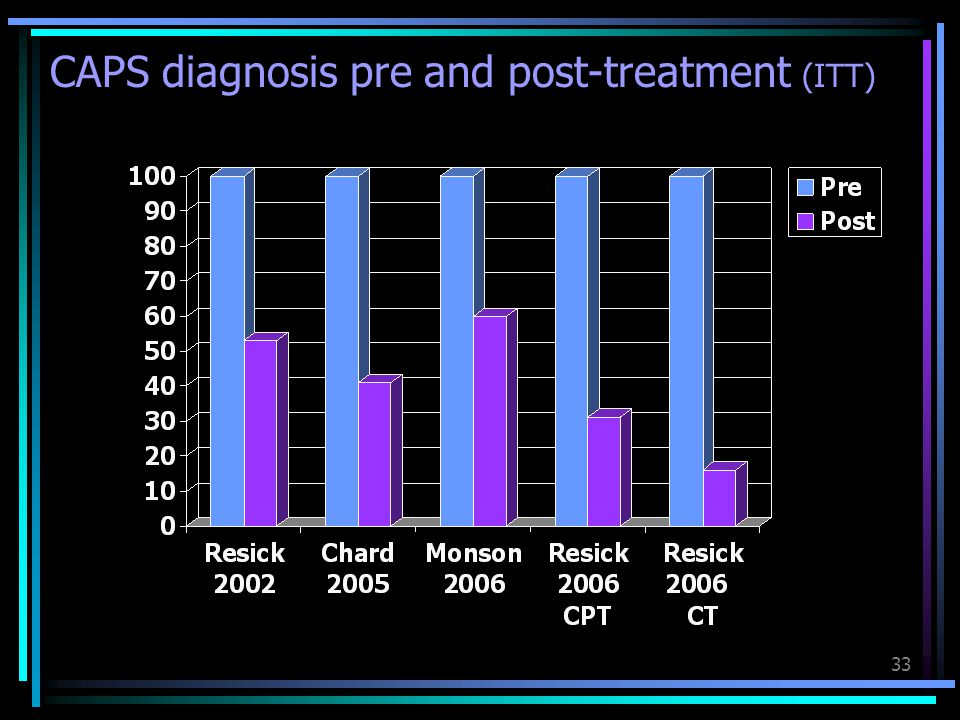 CAPS diagnosis pre and post-treatment (ITT)