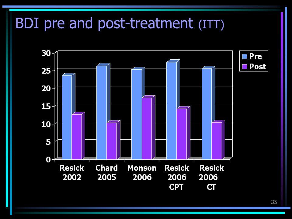 BDI pre and post-treatment (ITT)