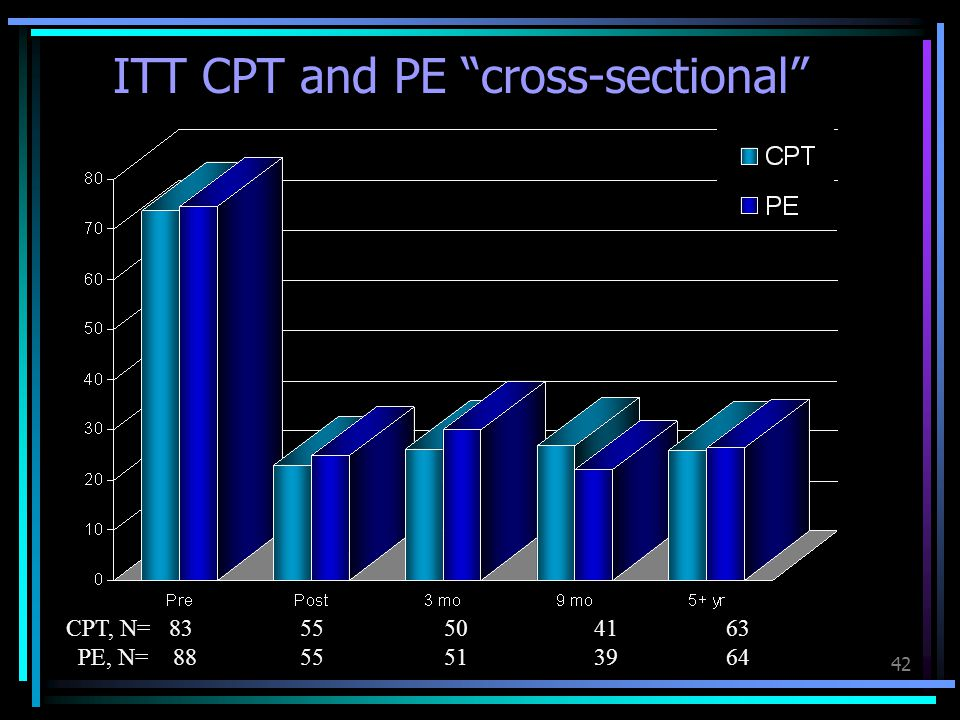 ITT CPT and PE cross-sectional