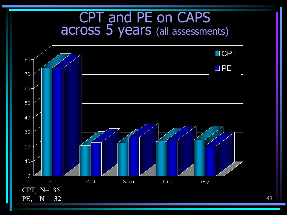 CPT and PE on CAPS across 5 years (all assessments)