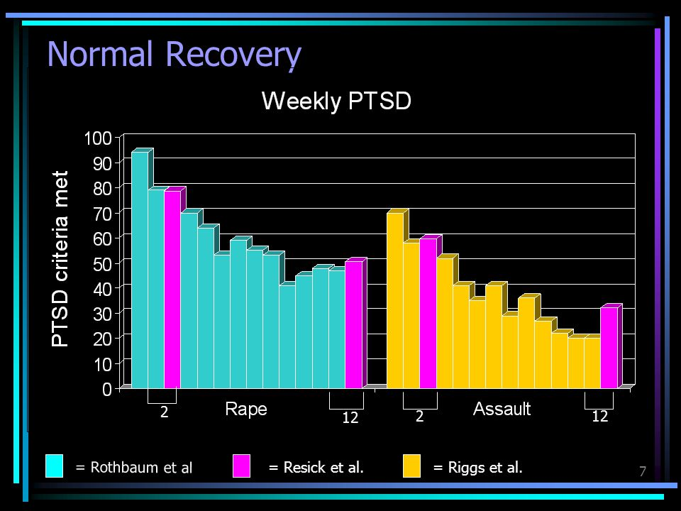Normal Recovery 2 12 2 12 = Rothbaum et al = Resick et al.