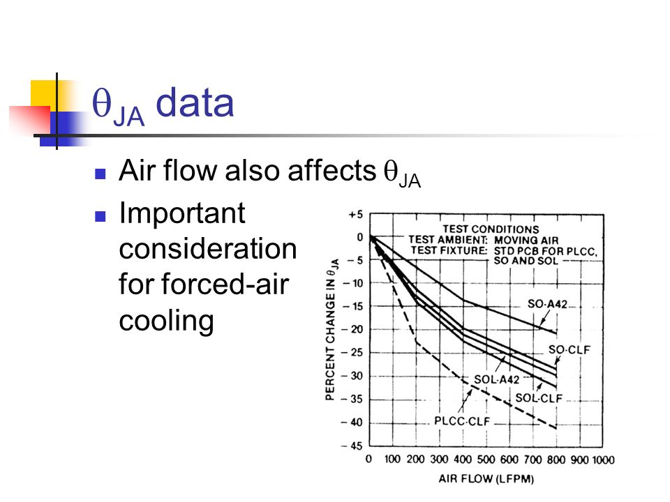 qJA data Air flow also affects qJA