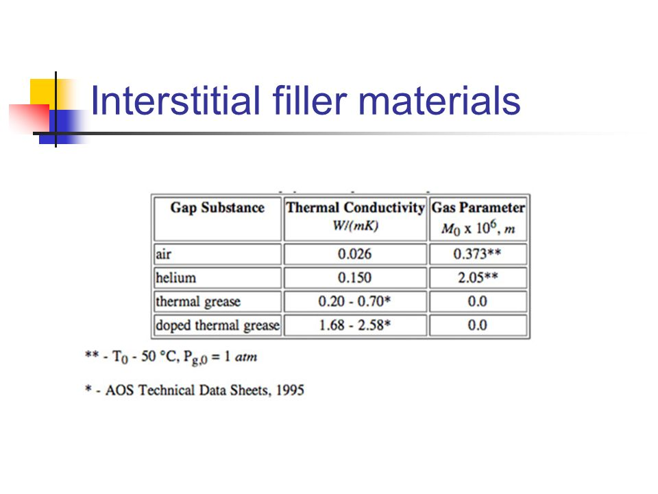 Interstitial filler materials