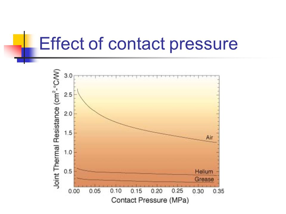 Effect of contact pressure
