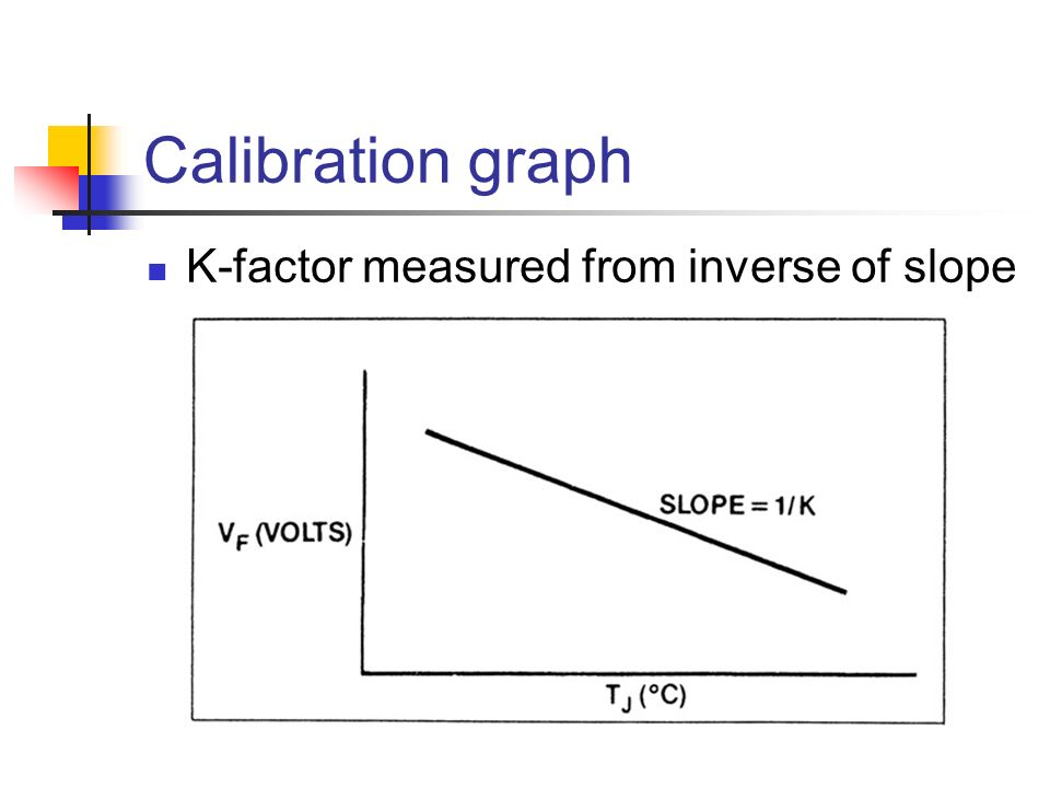 Calibration graph K-factor measured from inverse of slope