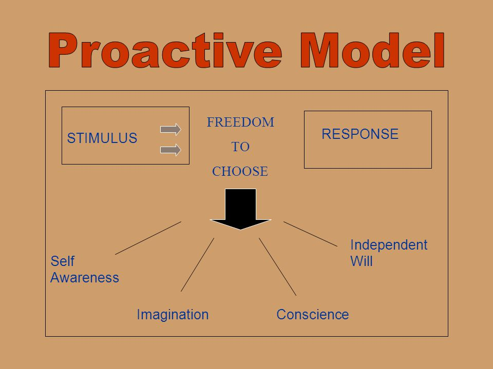 Proactive Model FREEDOM TO CHOOSE RESPONSE STIMULUS Independent Will