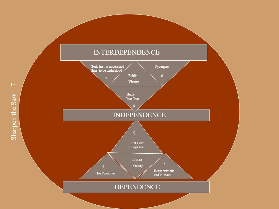 INTERDEPENDENCE Sharpen the Saw 7 INDEPENDENCE DEPENDENCE