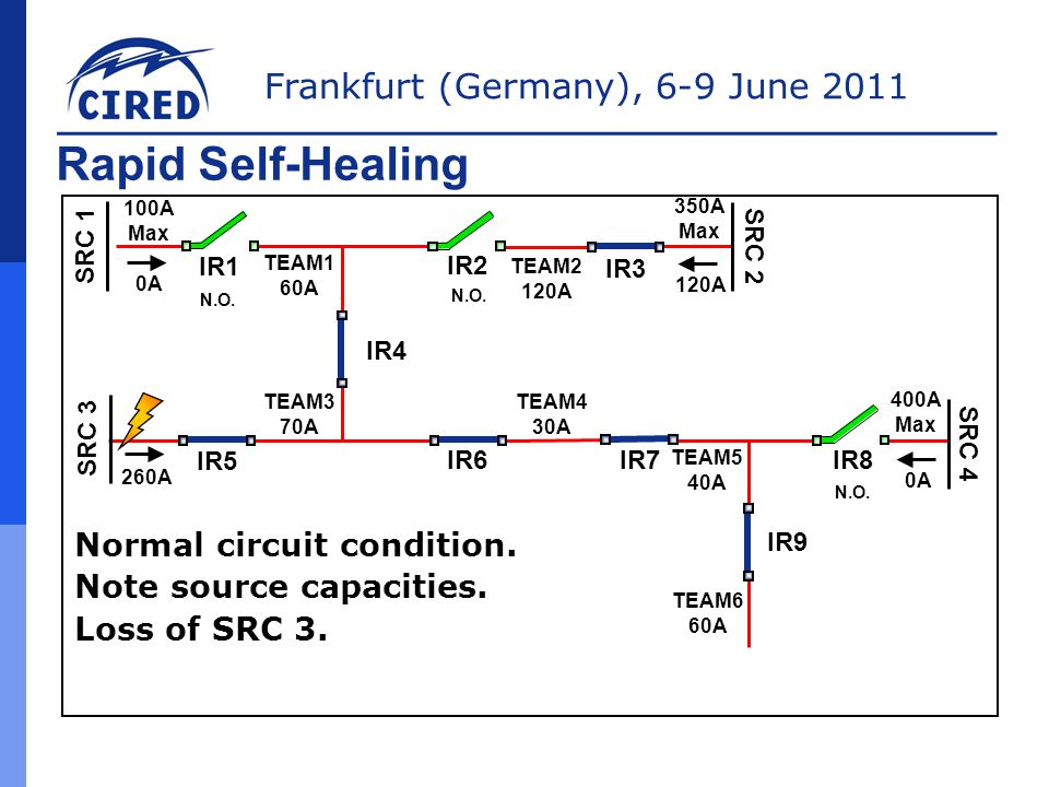 Rapid Self-Healing Normal circuit condition. Note source capacities.