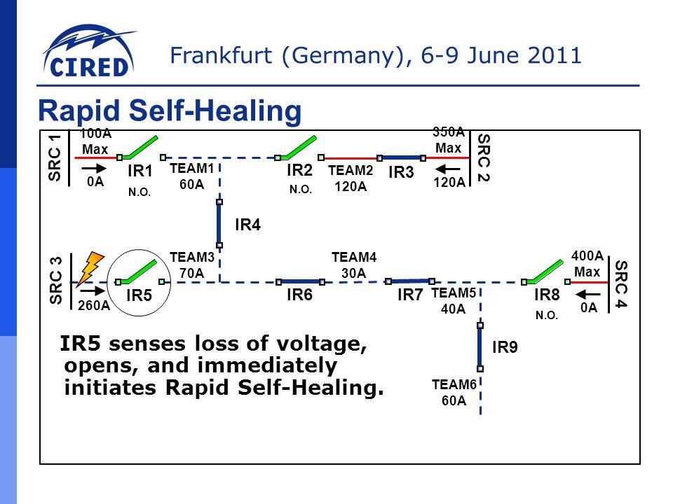 Rapid Self-Healing 100A Max. 350A Max. SRC 1. SRC 2. IR1. TEAM1 60A. IR2. TEAM2 120A. IR3. 0A.