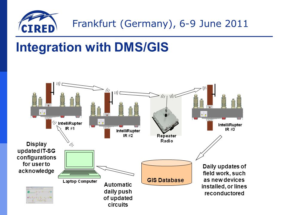 Integration with DMS/GIS