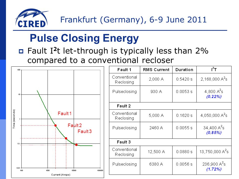 Pulse Closing Energy Fault I2t let-through is typically less than 2% compared to a conventional recloser.