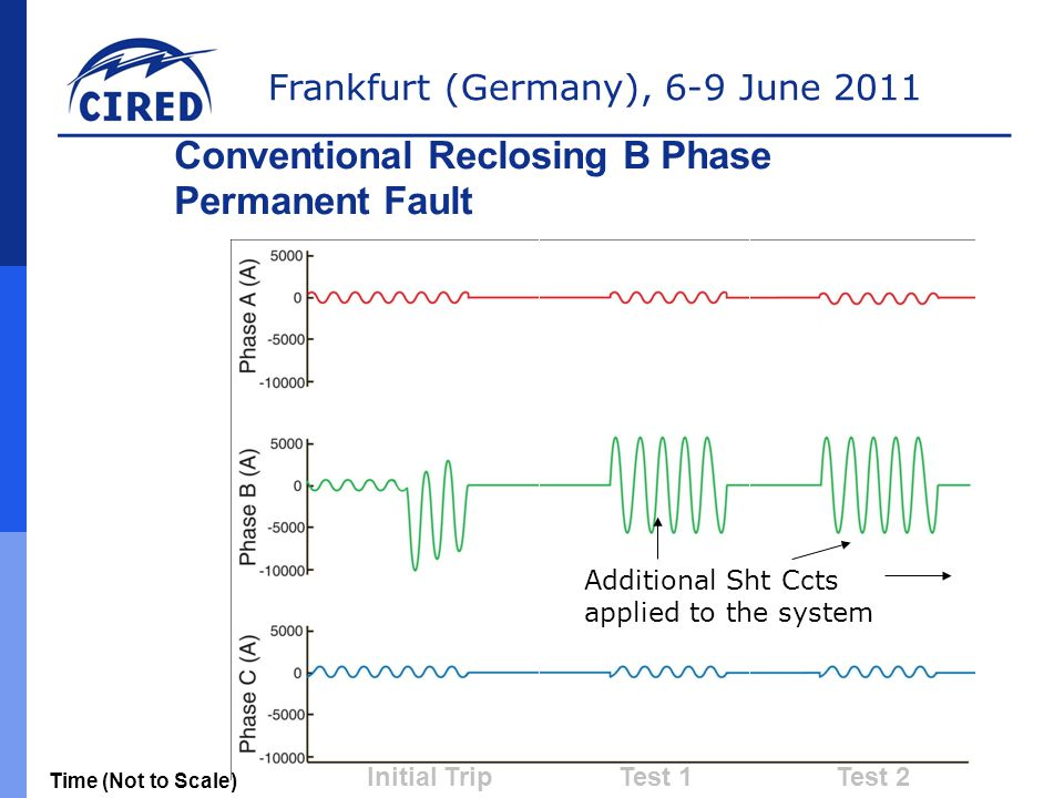 Conventional Reclosing B Phase Permanent Fault