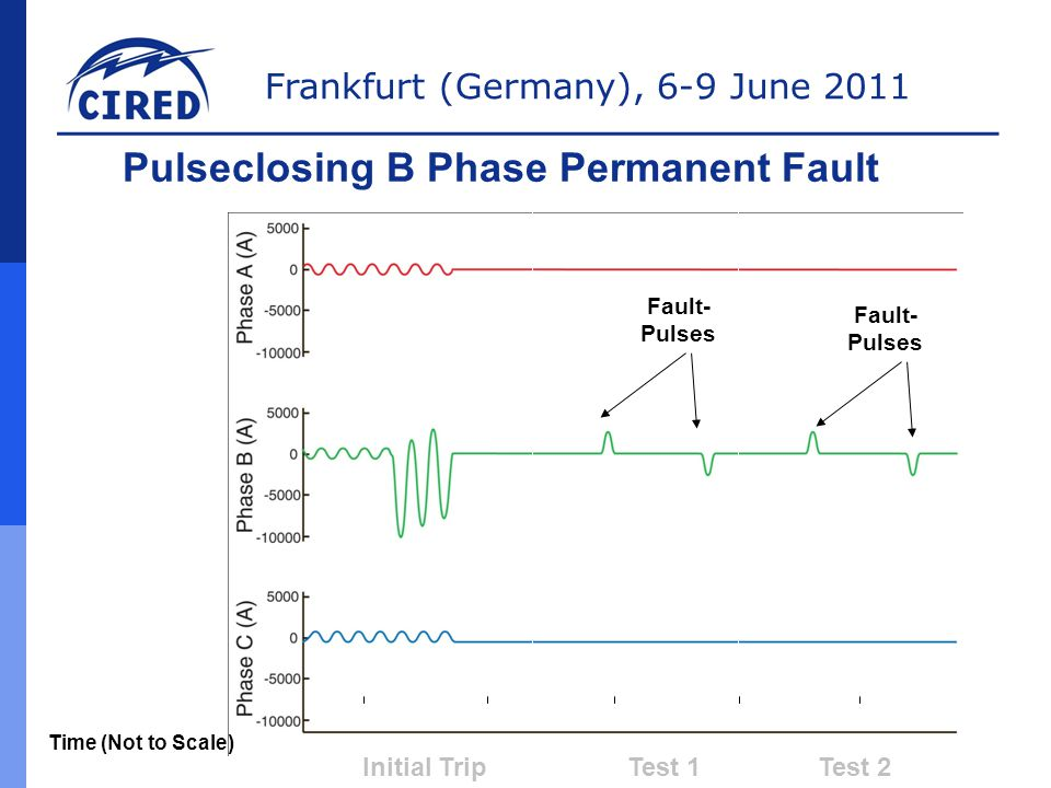 Pulseclosing B Phase Permanent Fault