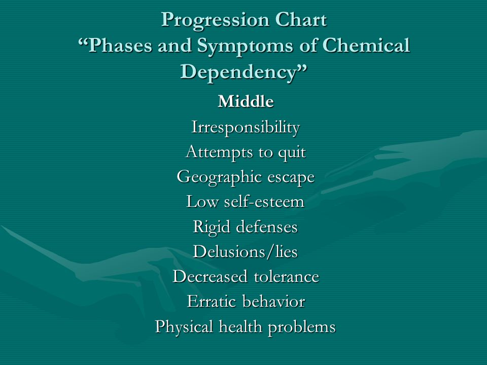 Progression Chart Phases and Symptoms of Chemical Dependency