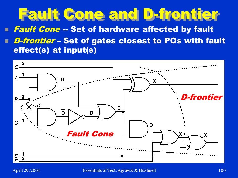 Fault Cone and D-frontier