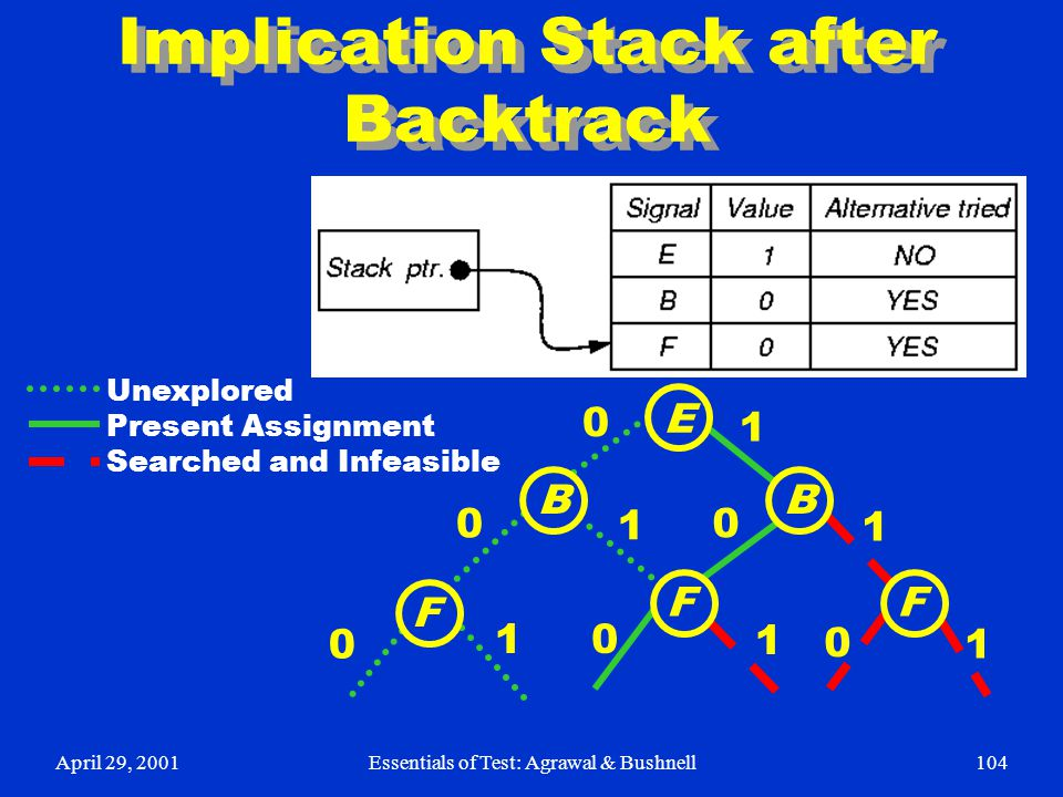 Implication Stack after Backtrack