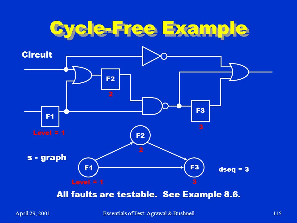 Cycle-Free Example Circuit s - graph