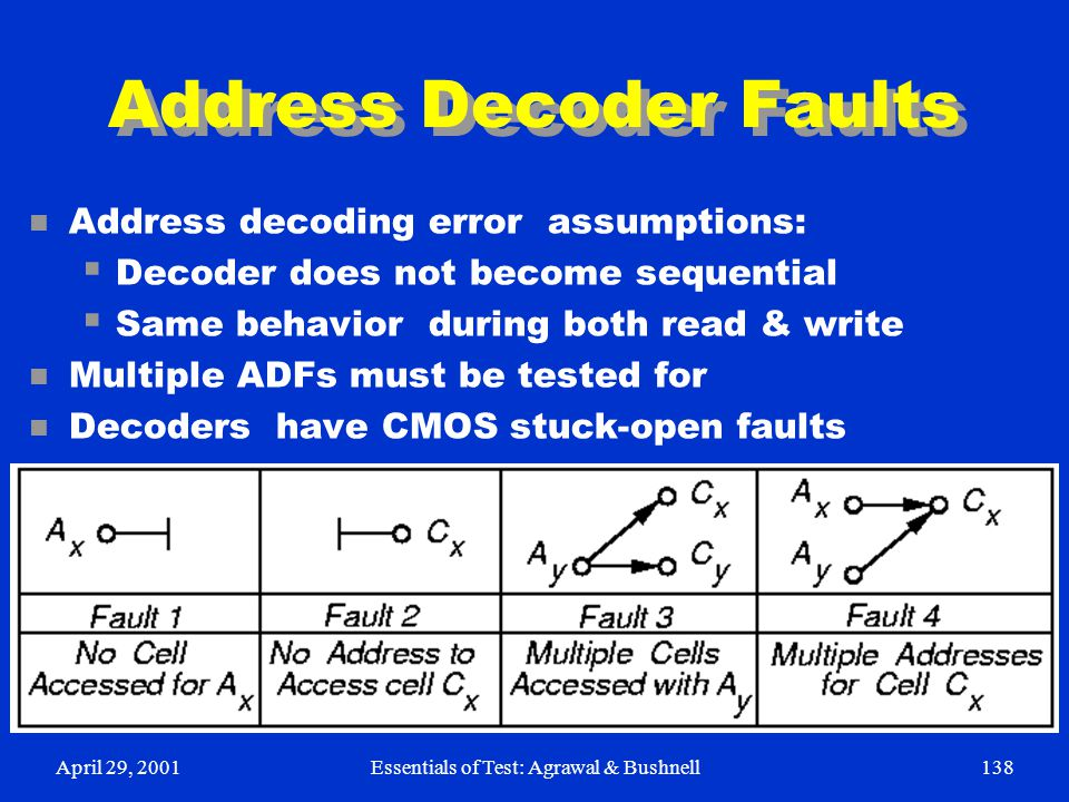 Address Decoder Faults